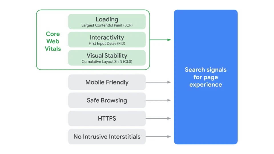 Core web vitals contribution to search signals for page experience